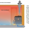 Баня: вентиляція вимагає основної уваги