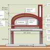 Барбекю-парк на дачі: як зробити мангал з цегли своїми руками