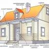 Чим і як обшити дерев'яний будинок зовні