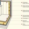Чим краще обшити балкон?