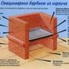 Креслення і етапи будівництва цегляних барбекю