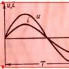 Що таке активний опір змінного струму?