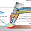 Що таке інверторна електродугове зварювання