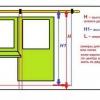 Дизайн гардин: довжина штор від статі