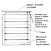 Дизайн римських штор