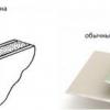 Для чого використовується гіпсокартон і що це таке?