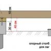Фундамент для конструкції каркасного будинку