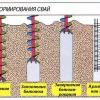 Технологія будівництва фундаменту на палях під свій будинок