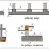 Зведення фундаменту монолітна плита