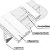 Гідроізоляція для холодної даху