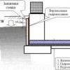 Гідроізоляція: види і їх призначення