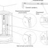Грамотна експлуатація душової кабіни