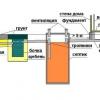 Грамотна вентиляція септика з бетонних кілець