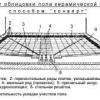 Ідеальна плитка для підлоги для передпокою: від вибору до монтажу
