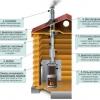 Інструкція для чищення димоходу