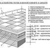 Інструкція: як правильно класти плитку у ванній