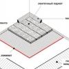 Інструкція, як правильно стелити ламінат