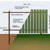 Використання металевого паркану для забору