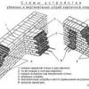 Виготовлення глиняного розчину для кладки цегли