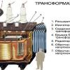 Виготовлення зварювального трансформатора своїми руками і його використання