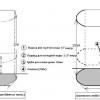 Як герметизувати кабіну для душа?