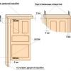 Як підібрати стандартні двері і правильно визначити їх розмір?