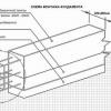 Розрахунок параметрів і матеріалів для стрічкового фундаменту