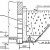 Як забезпечити відведення води від фундаменту будинку?