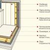 Як обшити балкон пластиковими панелями: інструкція
