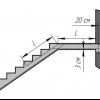 Як обшити бетонні сходи ламінатом