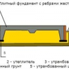 Як визначити витрату бетону на фундамент дачного будинку?