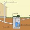 Як визначити ухил каналізації в приватному будинку