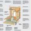 Як здійснити каркасне будівництво будинку своїми руками?