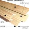 Як здійснюється кріплення плінтуса до стіни