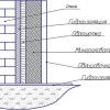 Як здійснюється будівництво цегляної лазні