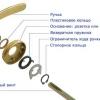 Як відремонтувати ручку від дверей своїми руками