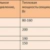 Як підрахувати кількість радіаторів на кімнату?