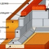 Як побудувати блочний фундамент