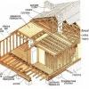 Як побудувати дерев'яний каркасний будинок своїми руками правильно?