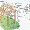 Як побудувати дерев'яний навіс: необхідне обладнання і матеріали