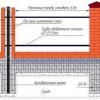 Як побудувати фундамент під паркан з цегли