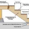 Як побудувати терасу?