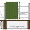 Як побудувати паркан з профнастилу: технологія влаштування
