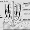 Як правильно і якісно варити вертикальний шов електрозварюванням