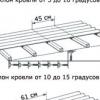 Як правильно спорудити каркасну конструкцію для даху