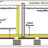 Як правильно встановити вентиляційну систему в каркасної лазні