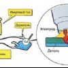 Як правильно варити електрозварюванням?