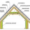 Як за допомогою даху зберегти тепло в домі?