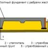 Як відбувається будівництво фундаменту - монолітної плити