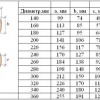 Як зробити розрахунок кубатури колоди самостійно?